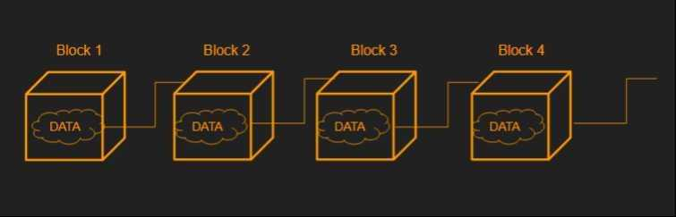Blocks containing data are connected to each other